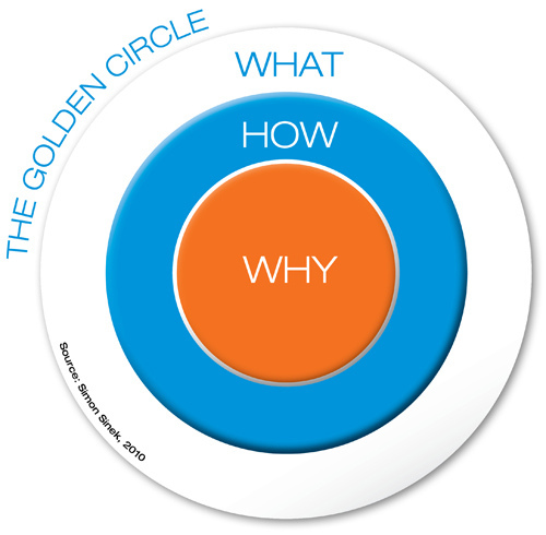 the golden circle of start with why
