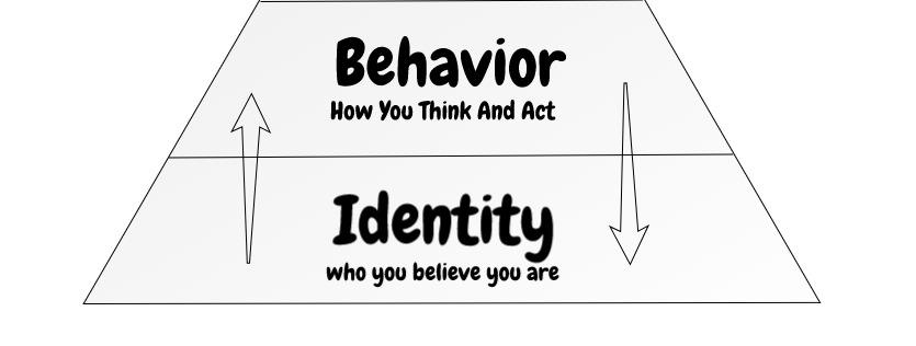 behavior changes identity