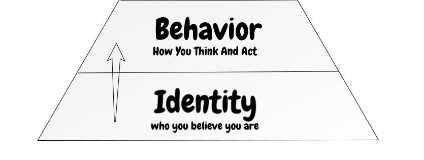 identity drives behavior