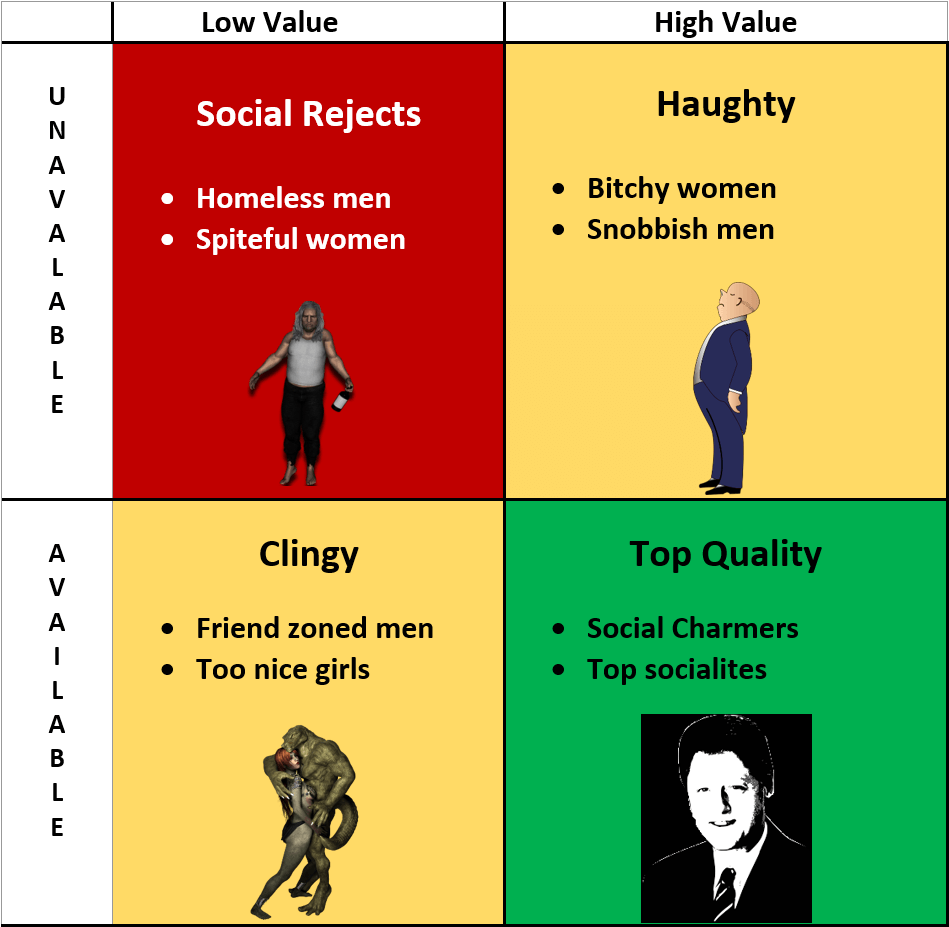 social value matrix