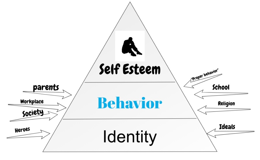 the ego pyramid