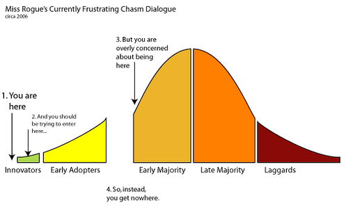 crossing the chasm chart