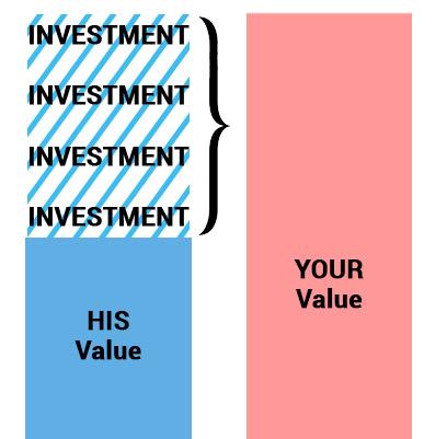high investment guys
