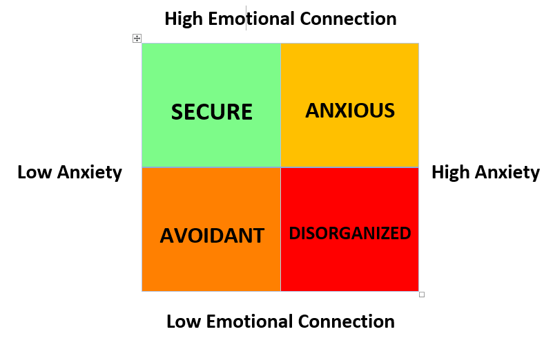 emotional attachment styles