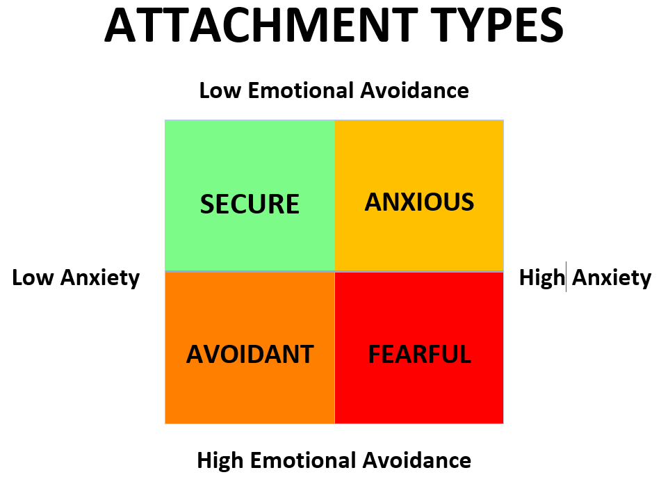 9 Signs to Spot an Avoidant Attachment Style (W/ Videos) |