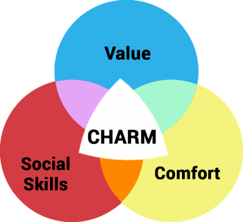 the charm equation