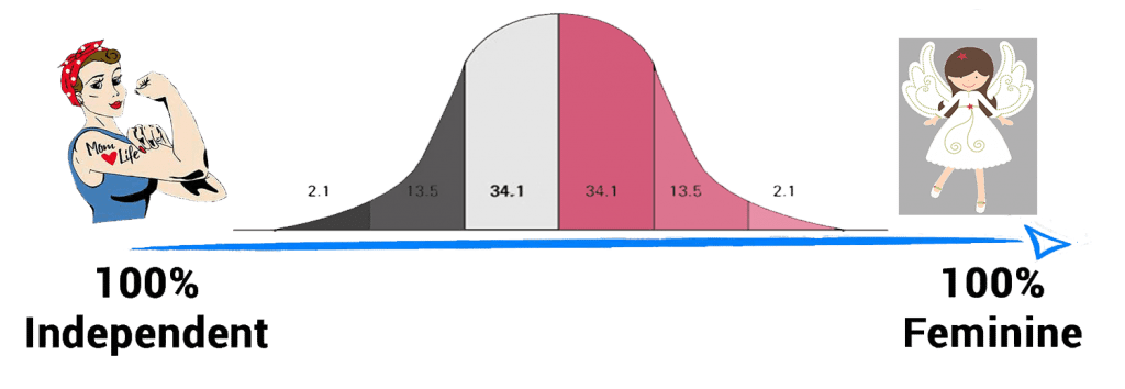 femininity distribution curve