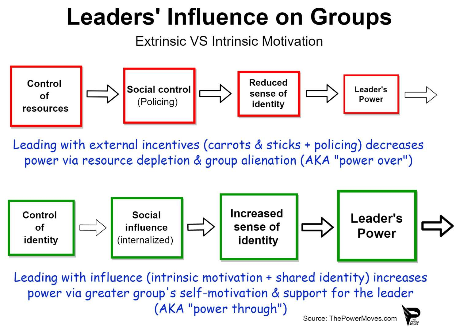 leadership with intrinsic motivation and social identity