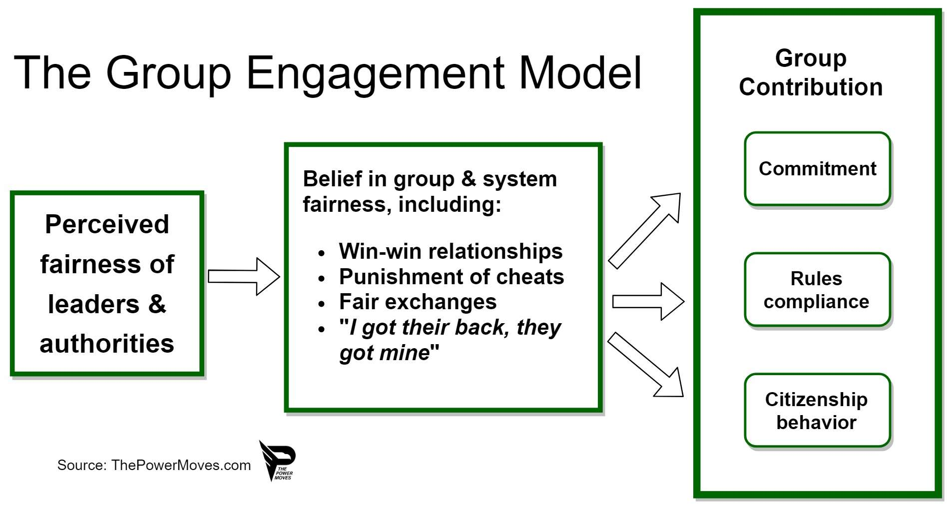 group engagement model for effective leadership