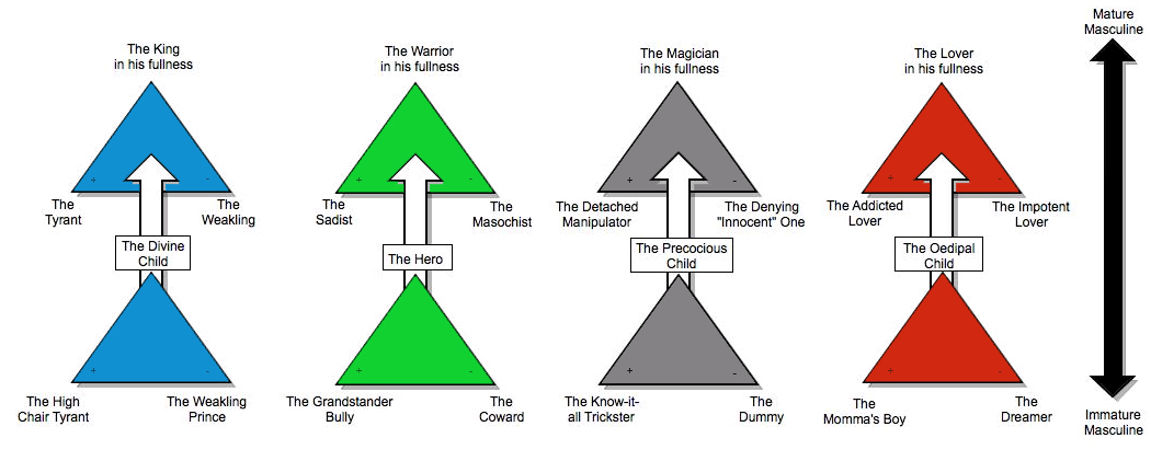 a representation of the model of masculinity from King Warrior Magician Lover model