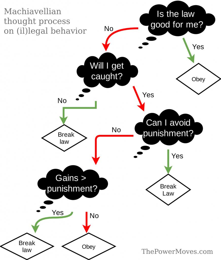 machiavellian thinking process in flow chart