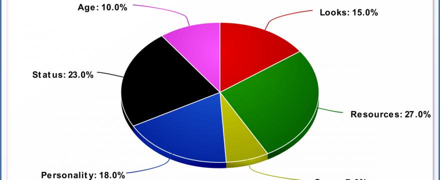 male SMV long term chart