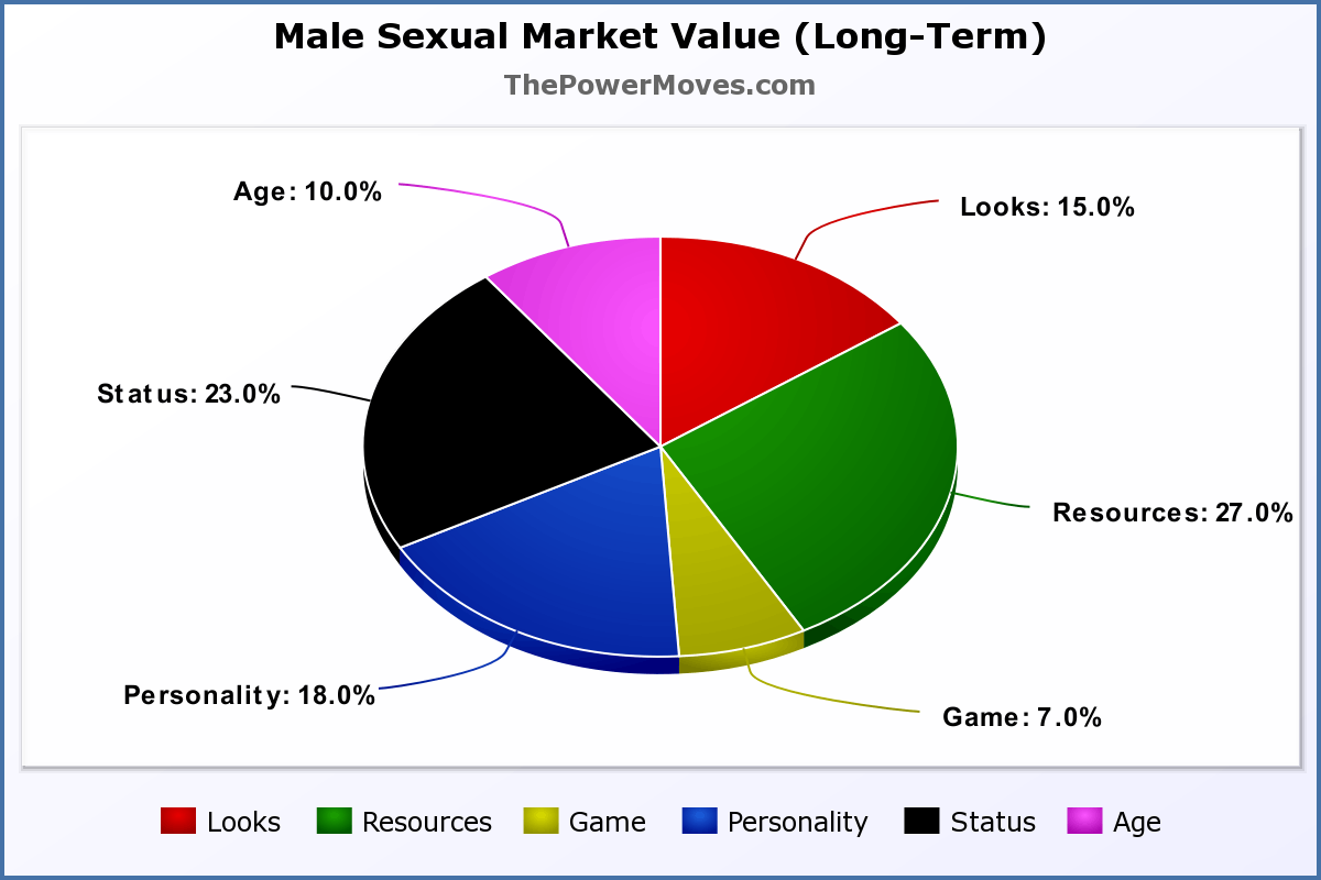 male SMV long term chart