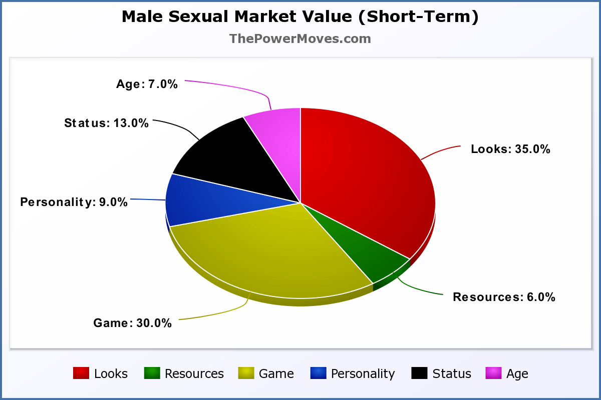 traits weights of male SMV