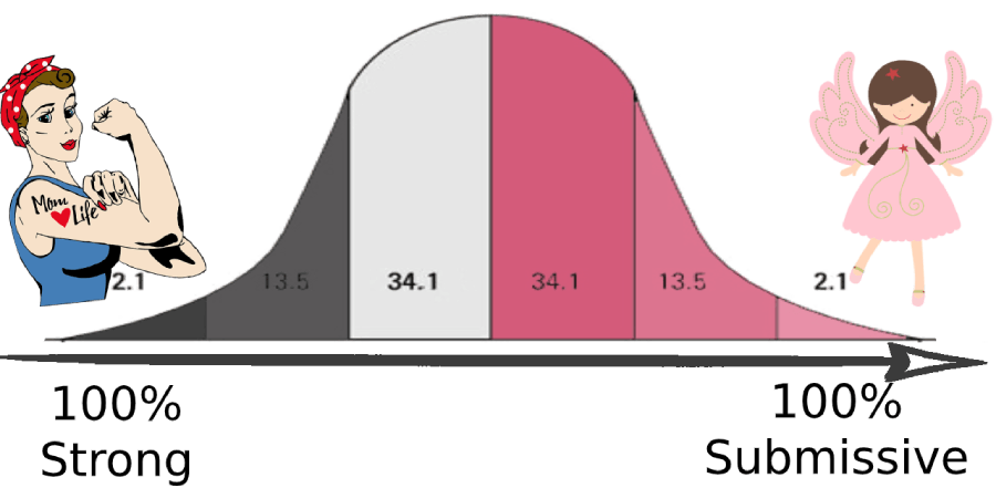 submissive women gaussian distribution