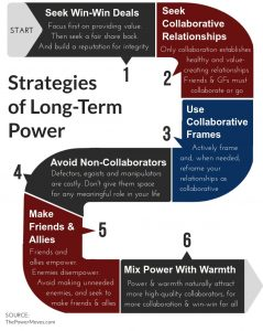 The 4 Fundamental Strategies of Power