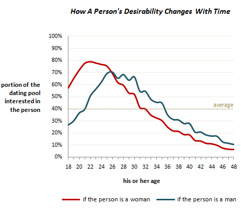 how age impacts sexual market value (chart)