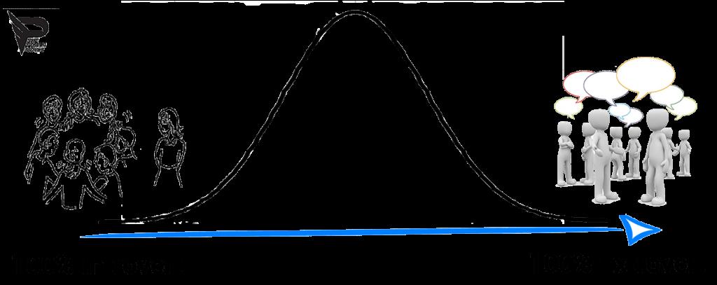 ambivert chart