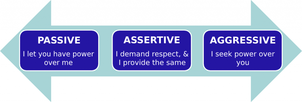 assertion chart with submission assertion and aggression