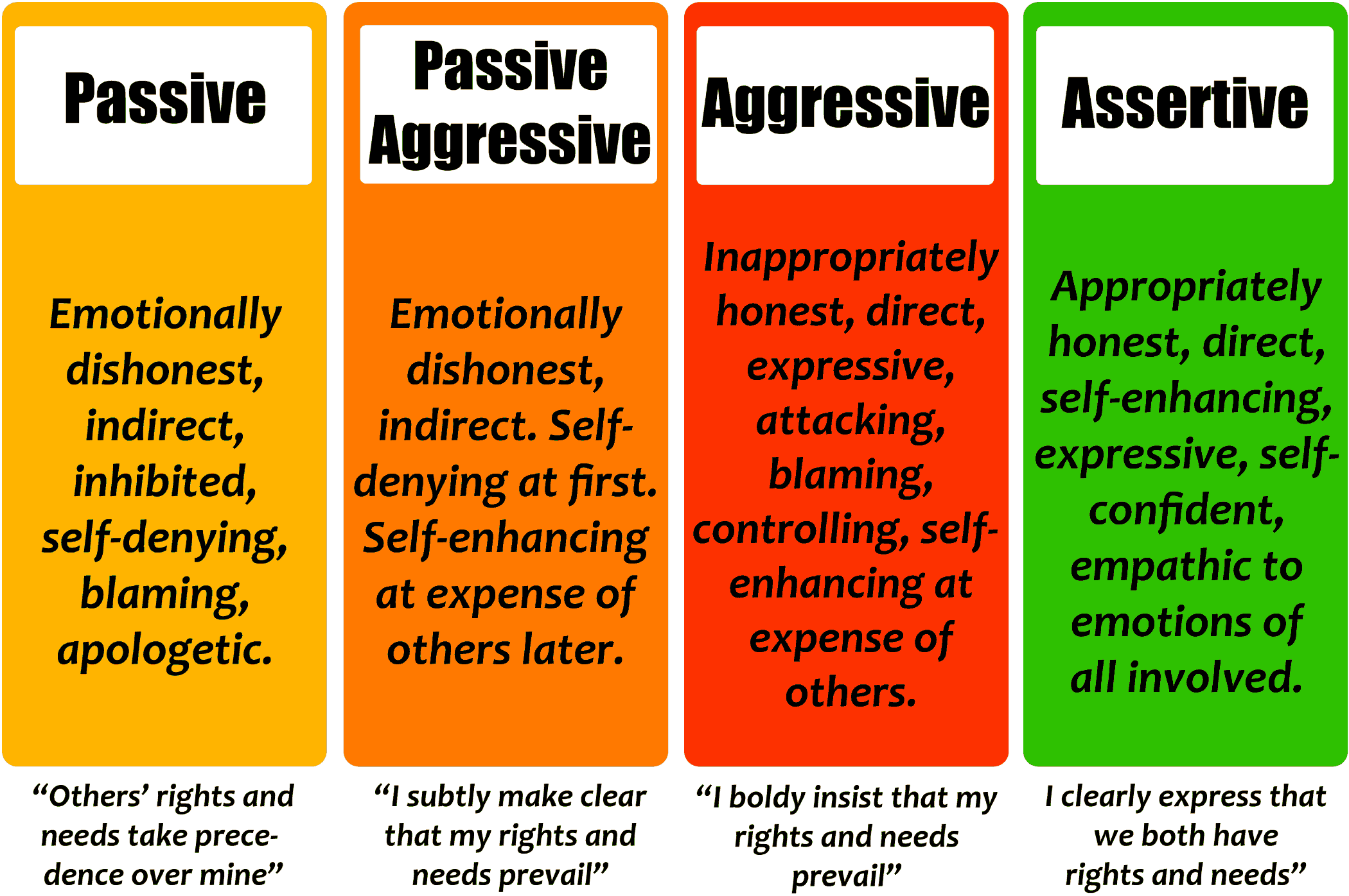 assertiveness infographic with overview of assertiveness comared to other communication styles