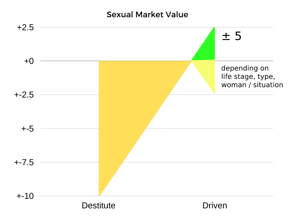 sexual market value chart of poor but driven man