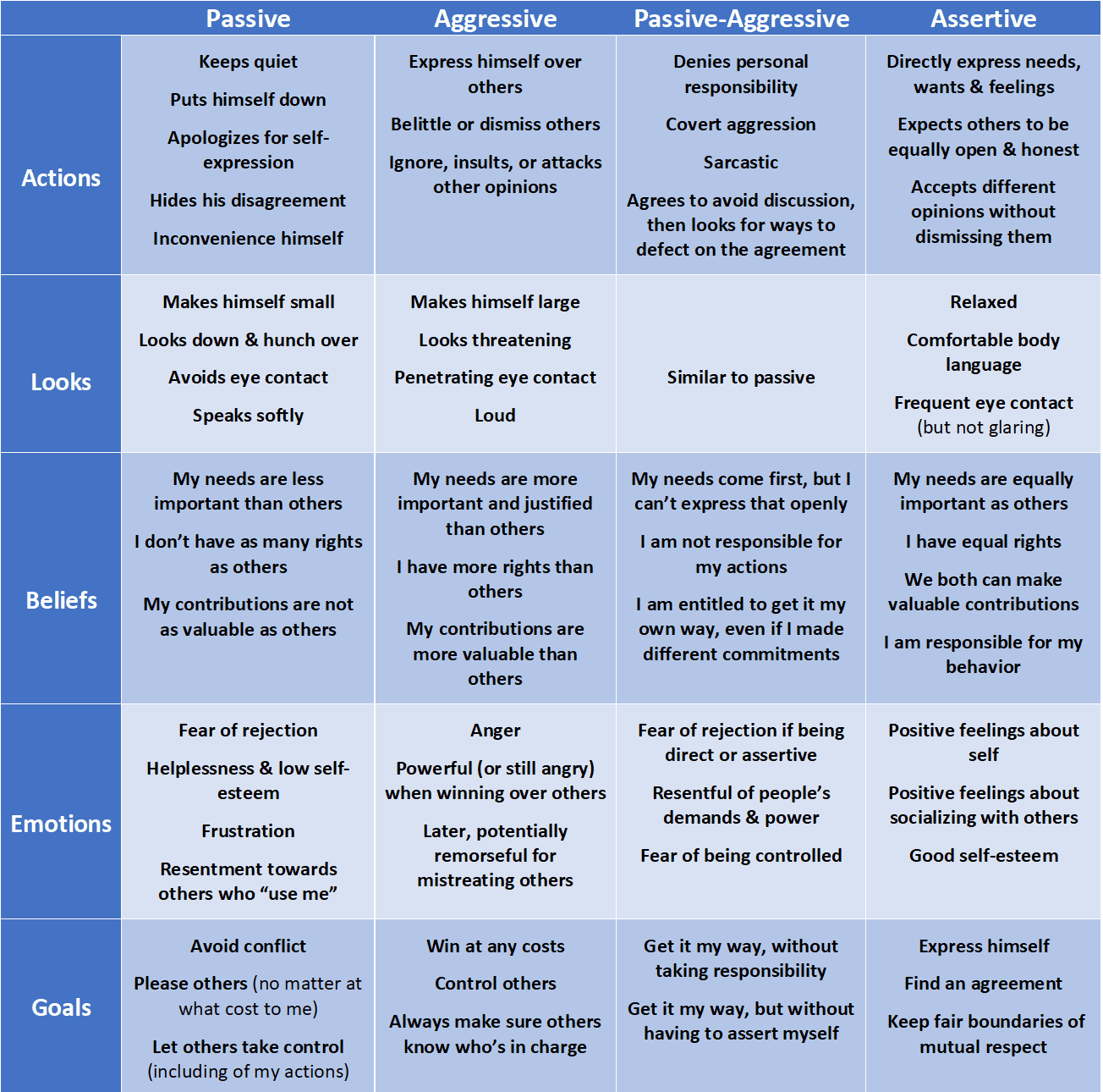 communication styles explained on a chart