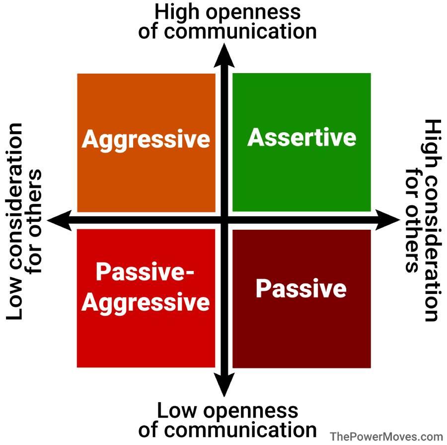 communication styles on a quadrant