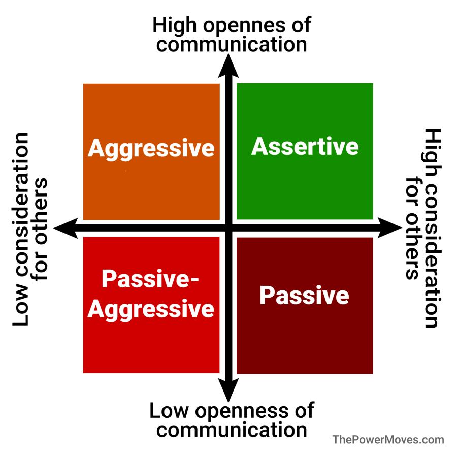 communication styles quadrant overview