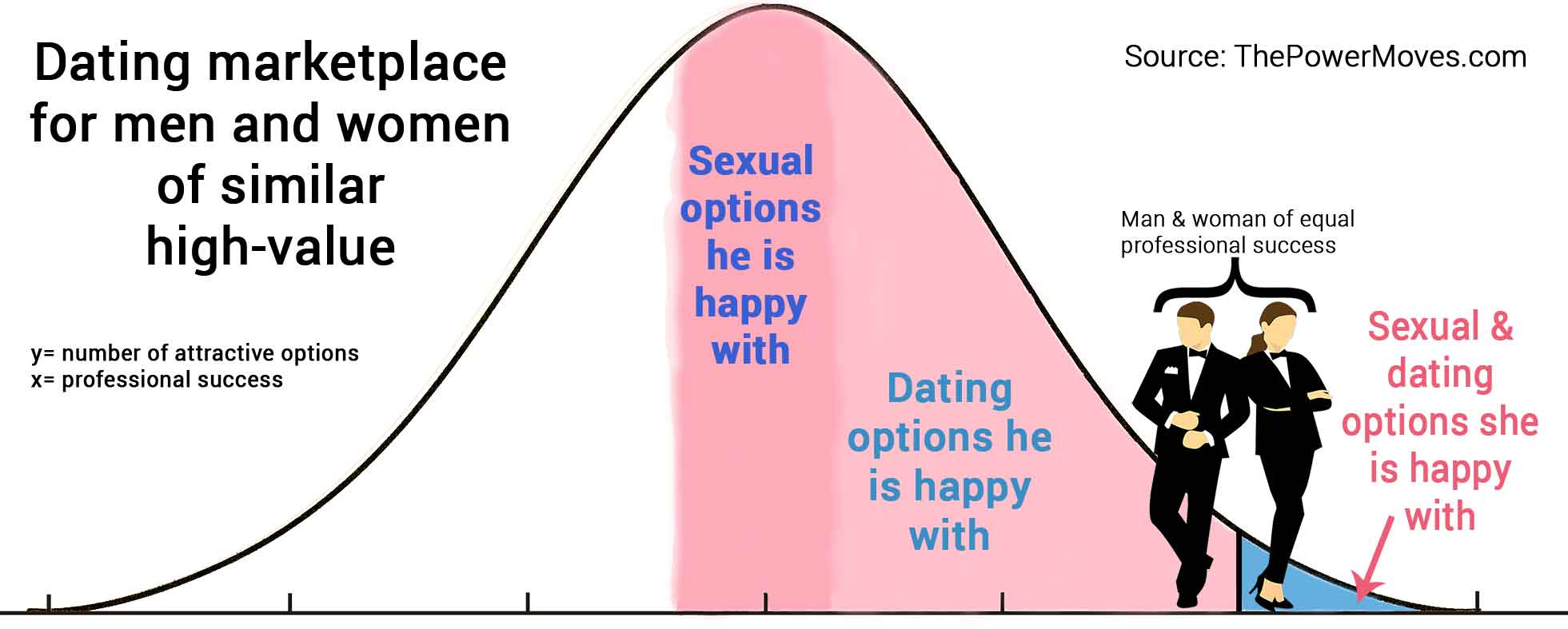 bell curve chart of successful women and men dating options
