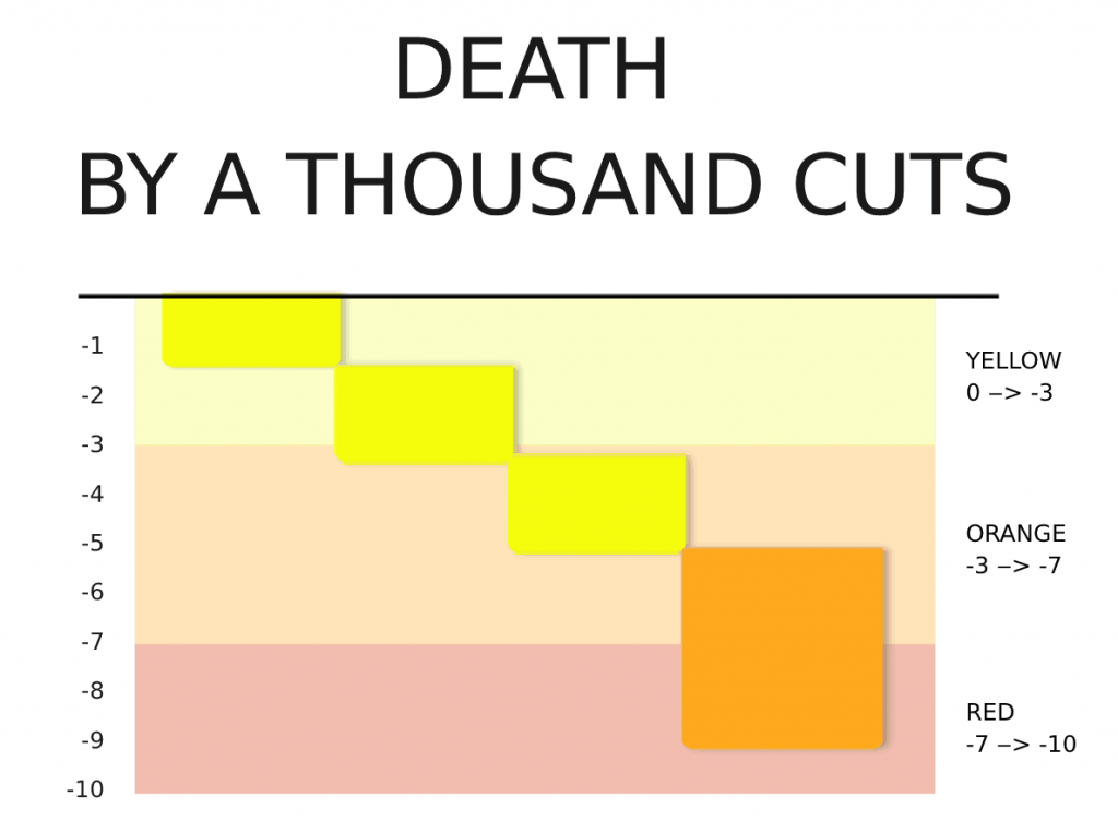 death by a thousand cuts in social power dynamics