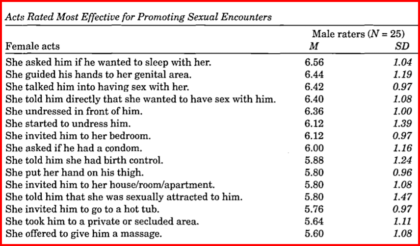 female strategies to promote sexual encounters chart (from david buss)
