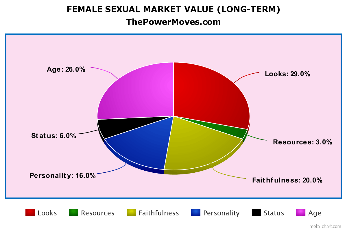 female SMV pie chart