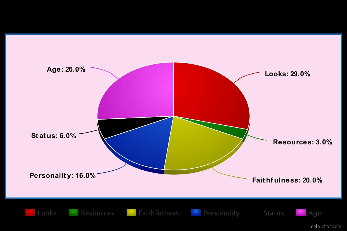 female SMV pie chart