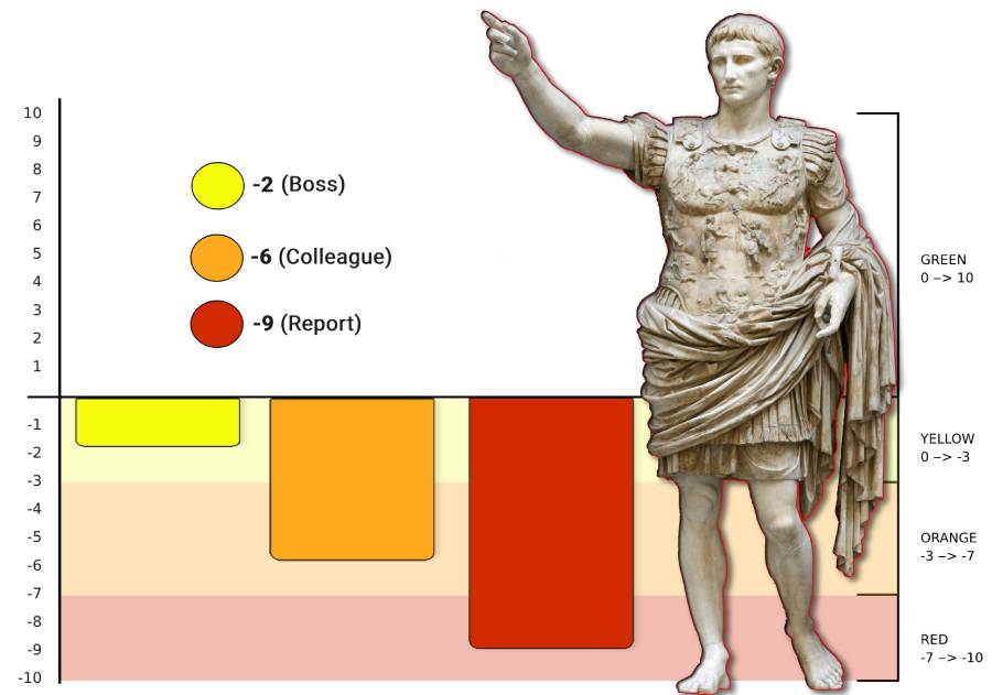 leadership power dynamics chart with augustus statue