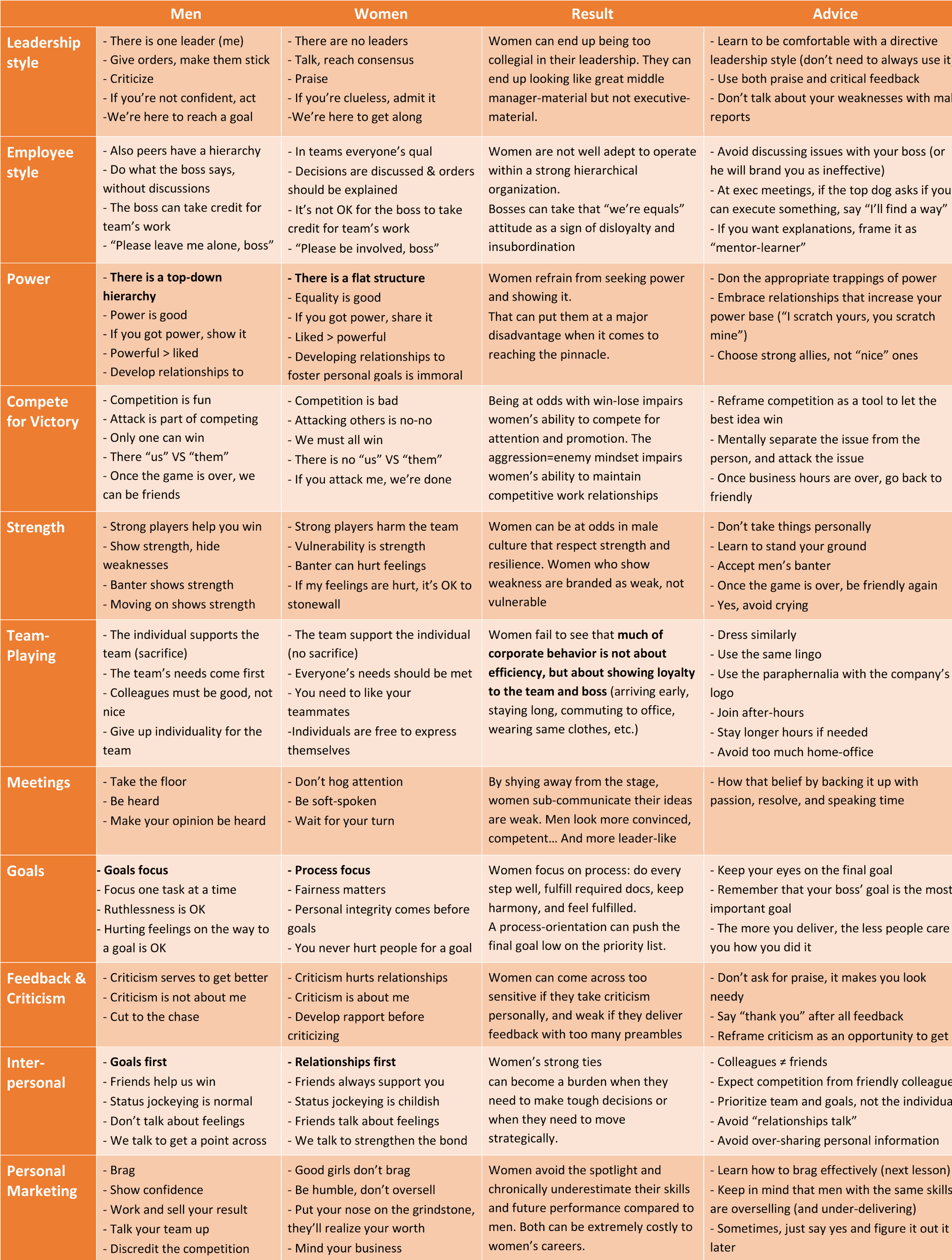 comparative table of female and male approaches to business