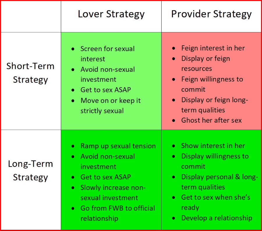 male dating strategies chart