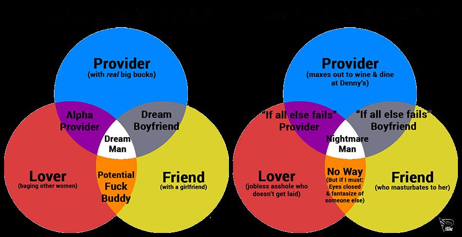 male sexual market value
