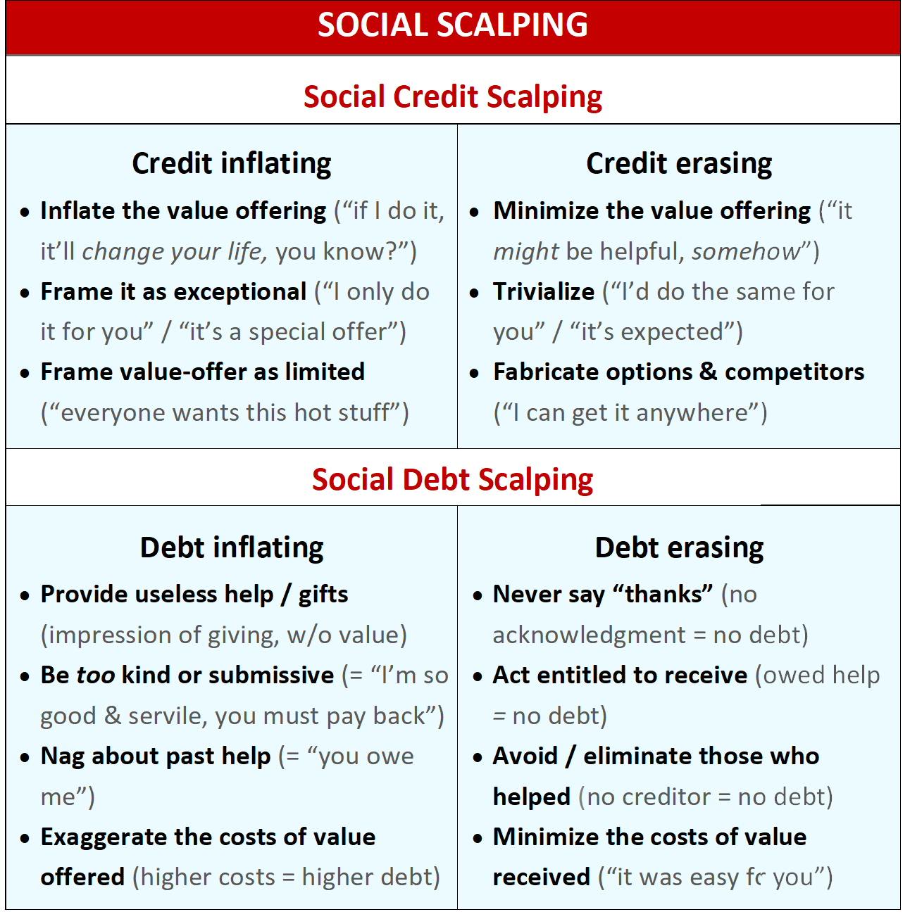 infographic of social manipulation