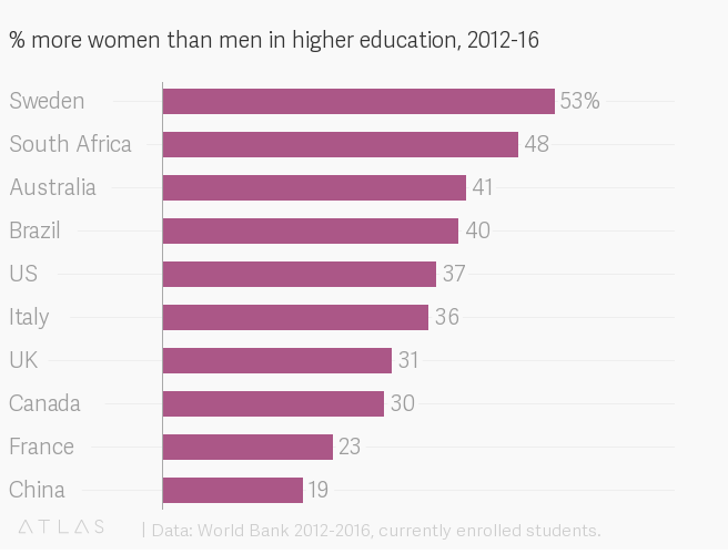 gender split in higher education