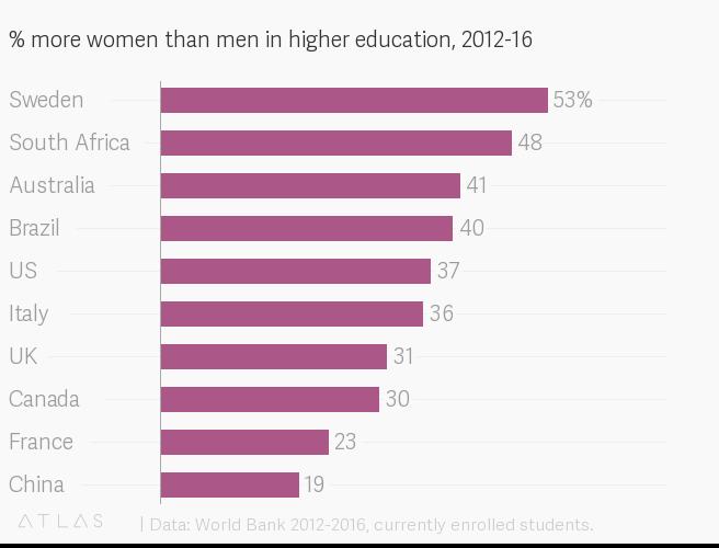 gender split in higher education