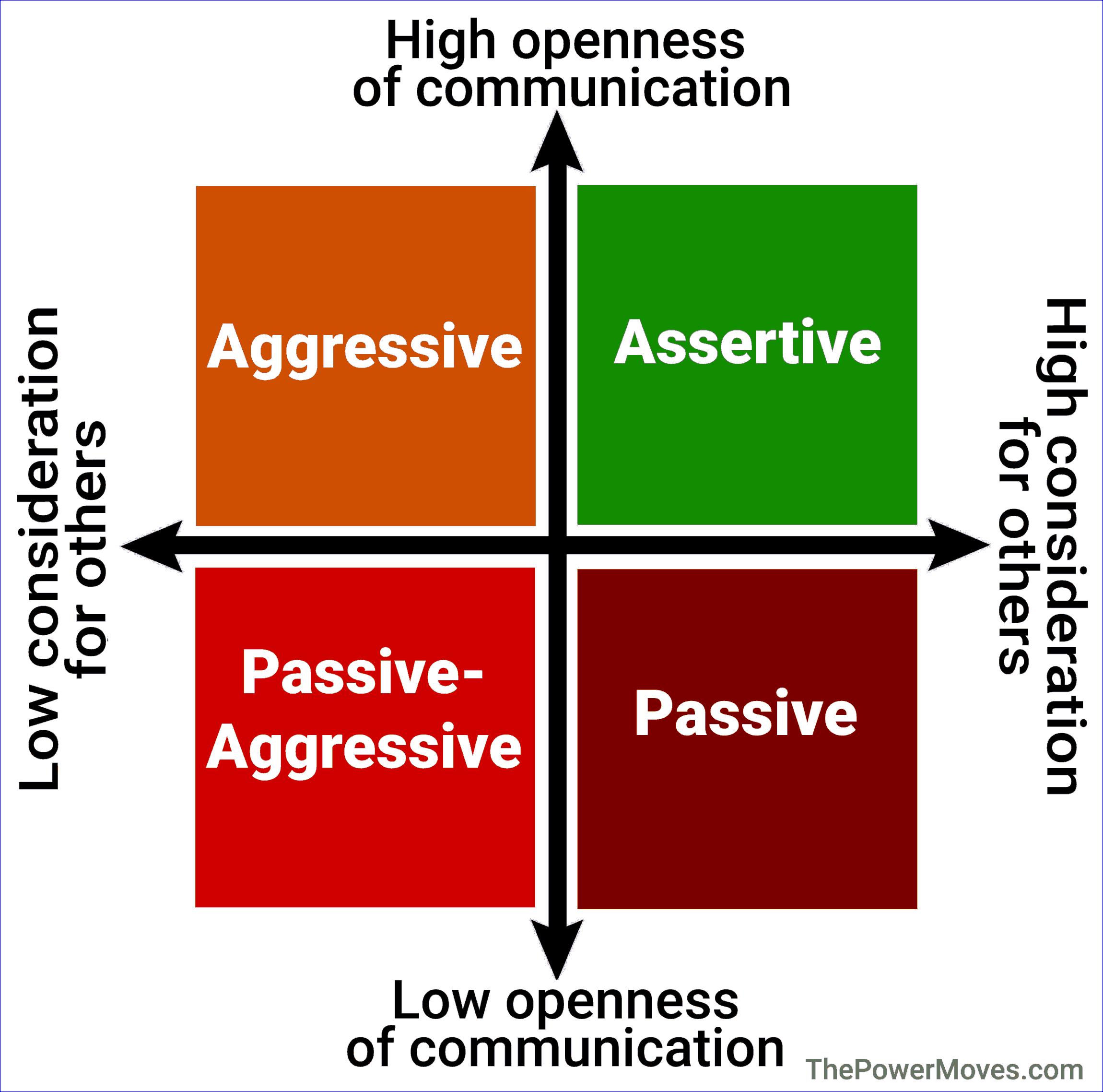 passive aggressive in communication styles quadrant