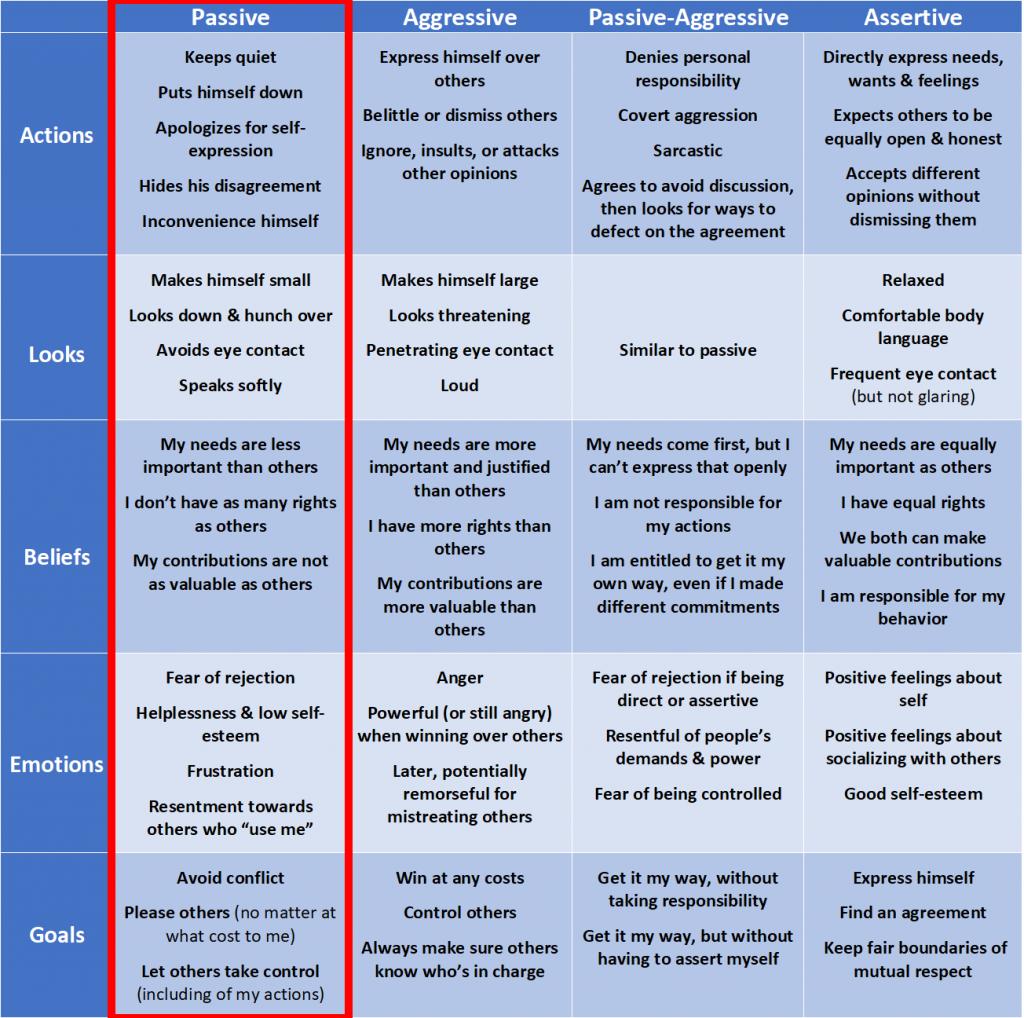 passive communication style chart