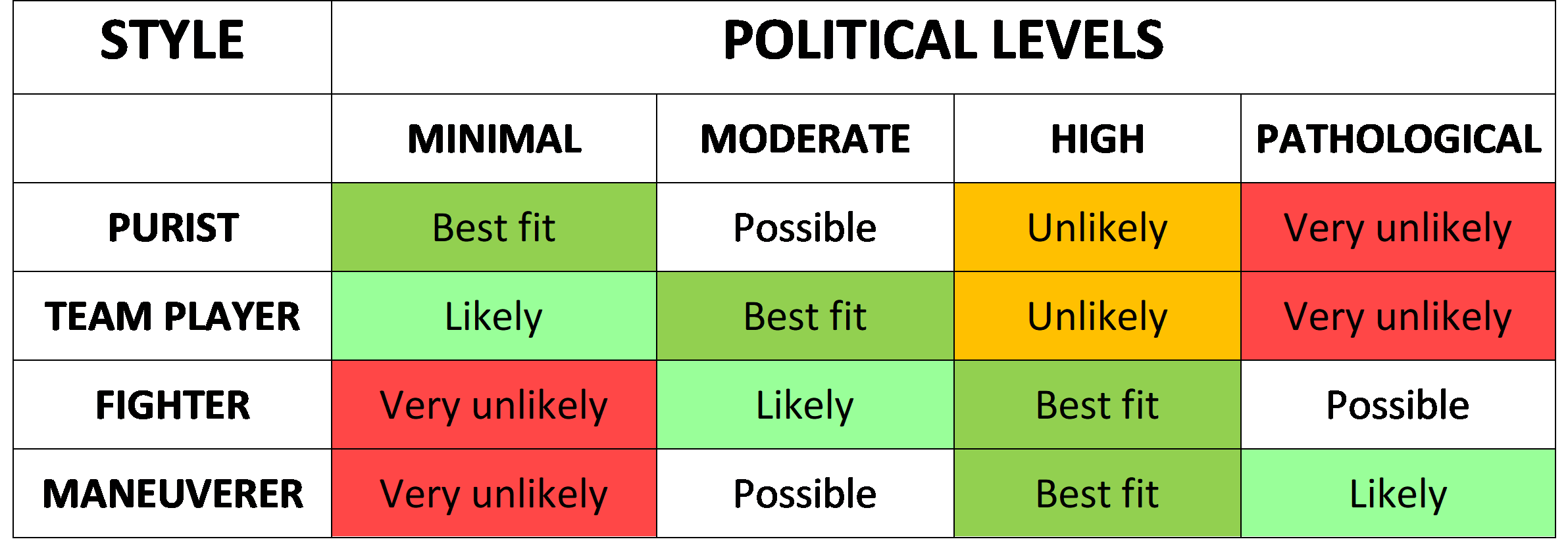 table matchin organizational political levels with people's political styles