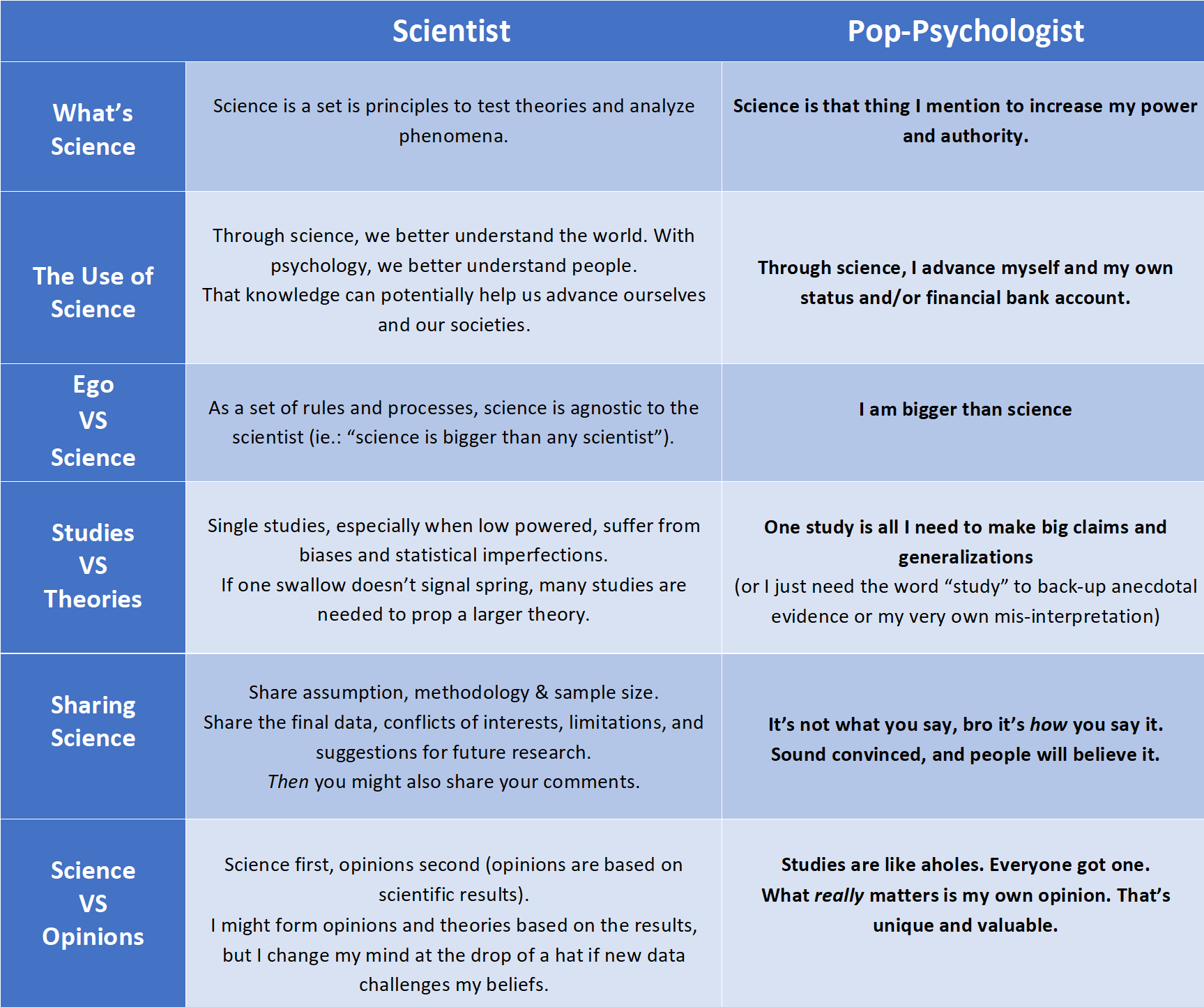 a chart showing the difference between pop psychology and science-based psychology