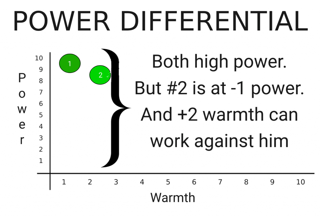 power differential chart in social power dynamics