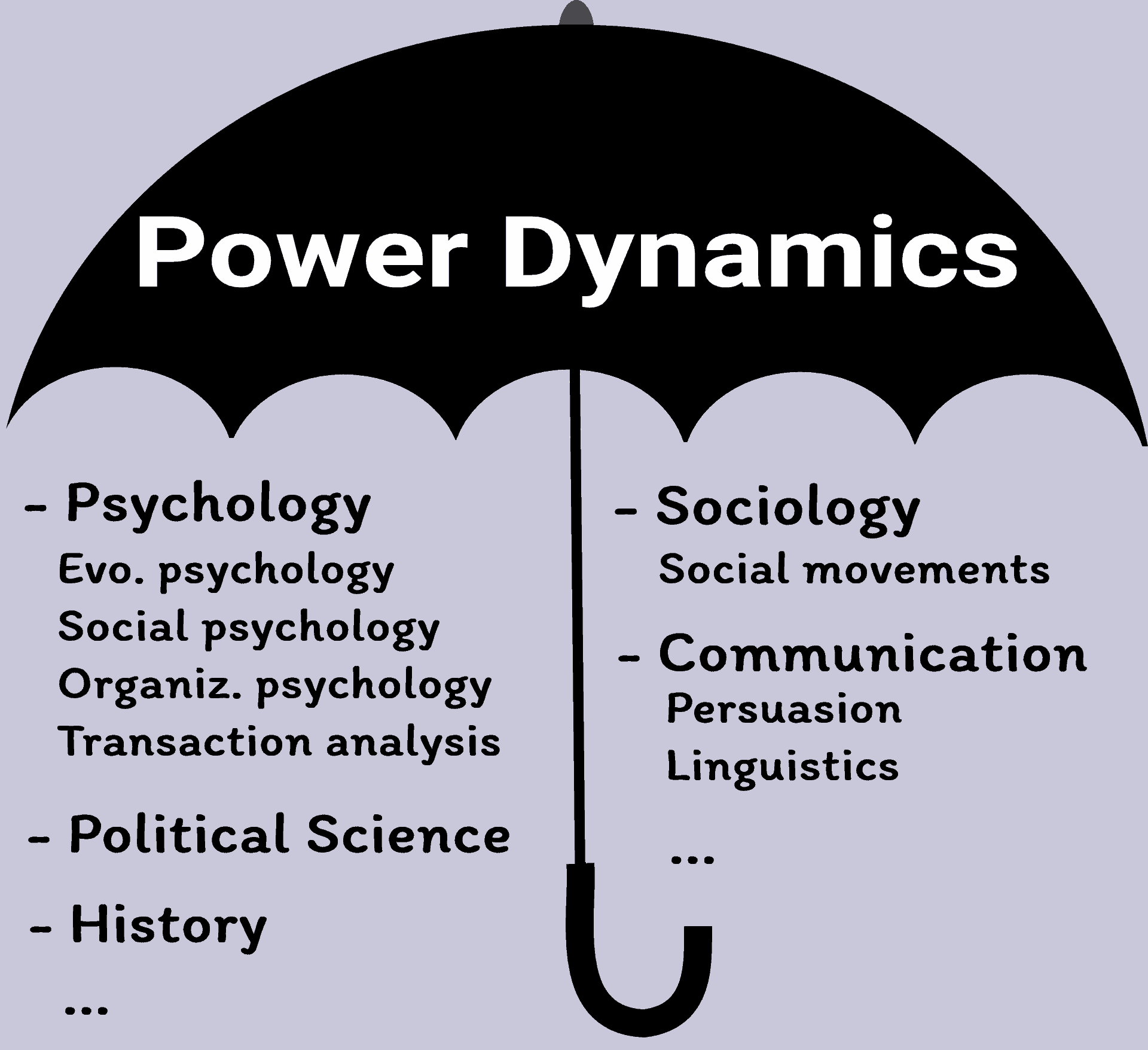 power dynamics in the social sciences