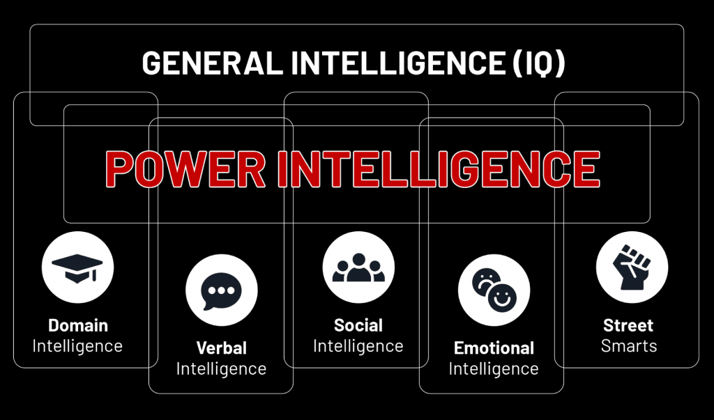 simplified overview of power intelligence intersecting with other types of intelligence