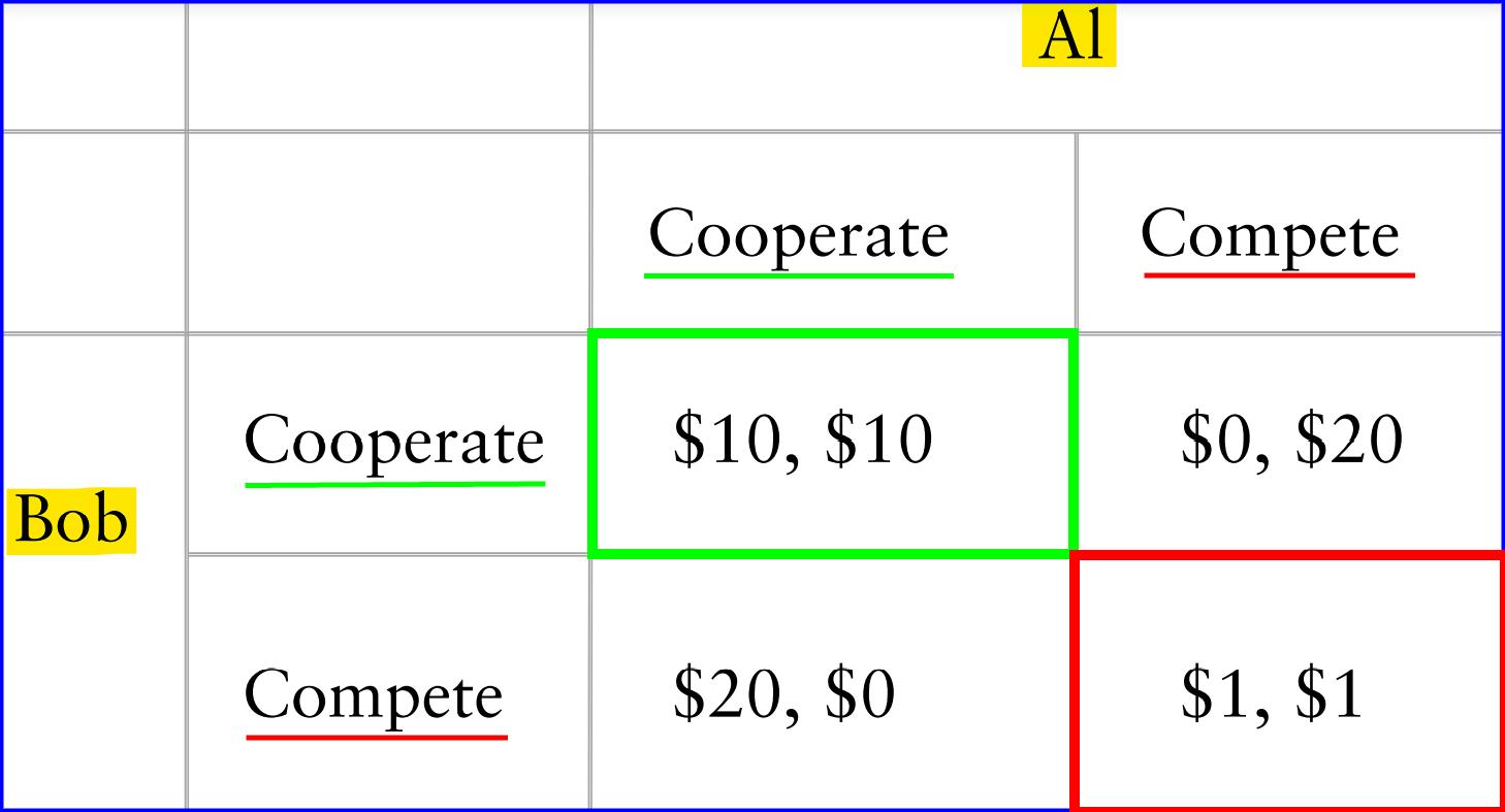 prisoner dilemma matrix