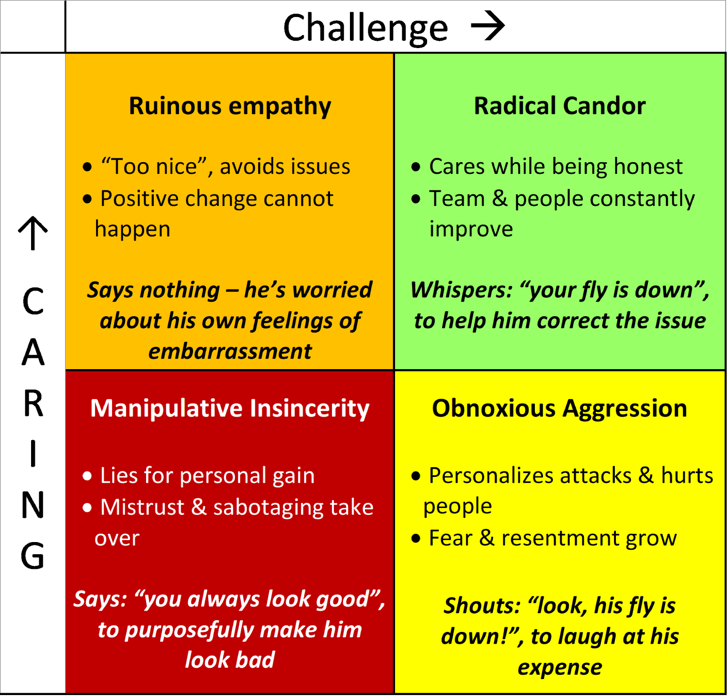 radical candor quadrants with descriptions