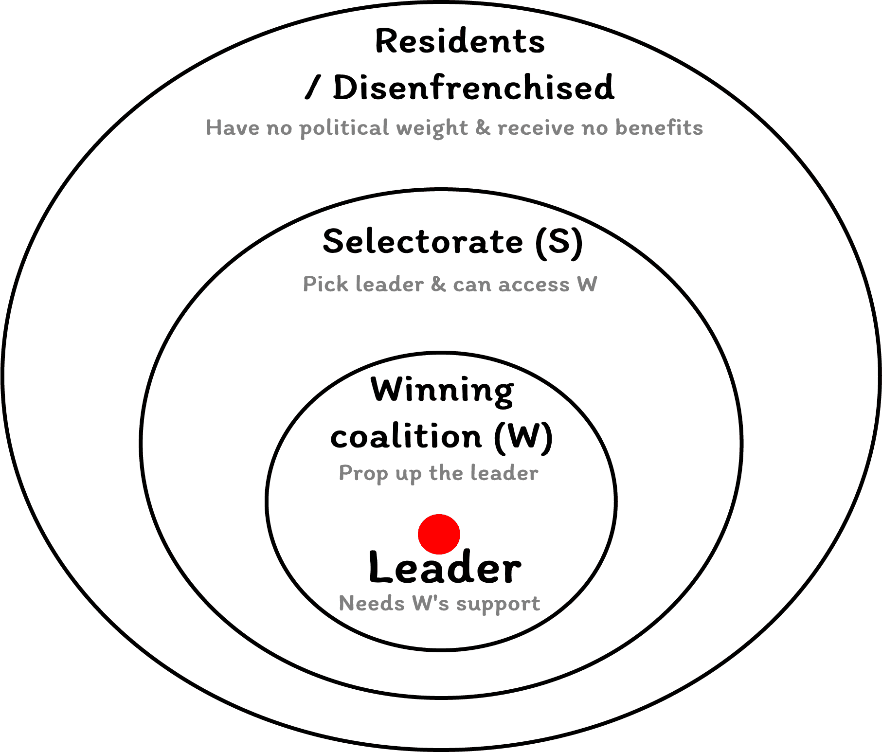 selectorate theory for political power dynamics